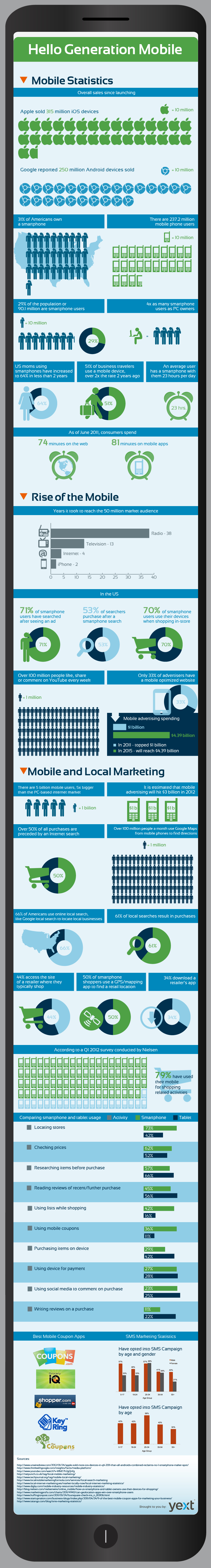 The Importance of Mobile for Local Businesses